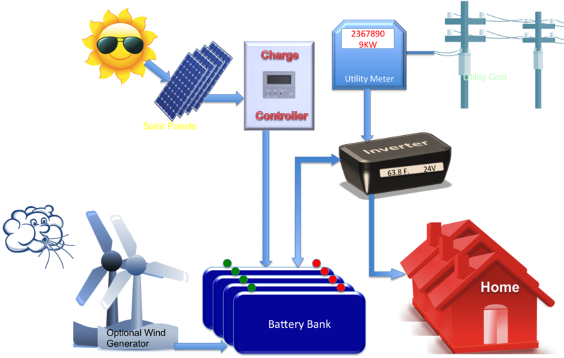 Hybrid – Grid connected with batteries.png
